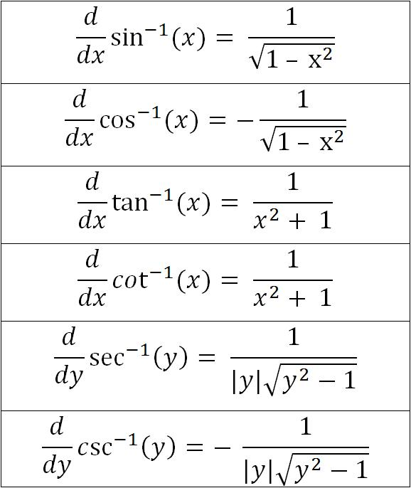 1000 images about calculus on pinterest circles the for Table of derivatives